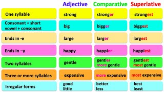COMPARATIVE & SUPERLATIVE ADJECTIVES 🤔  English grammar   Learn the rules with examples screenshot 4