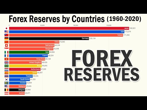 Top 20 Countries by Forex Reserves (1960 - 2020)