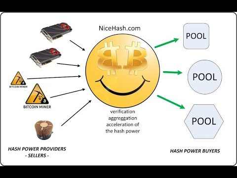 Mine Bitcoin With Your Home PC With NiceHash