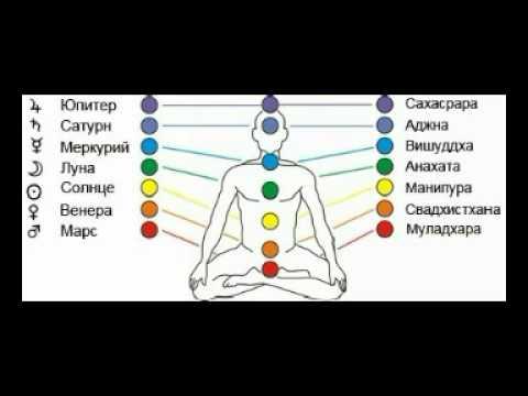 Ведическая Астрология для Успеха на