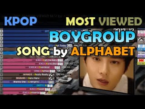 TOP 20 MOST VIEWED M/V By ALPHABET With BOYGROUP