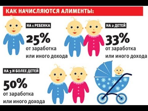 Алименты на ребенка сколько процентов