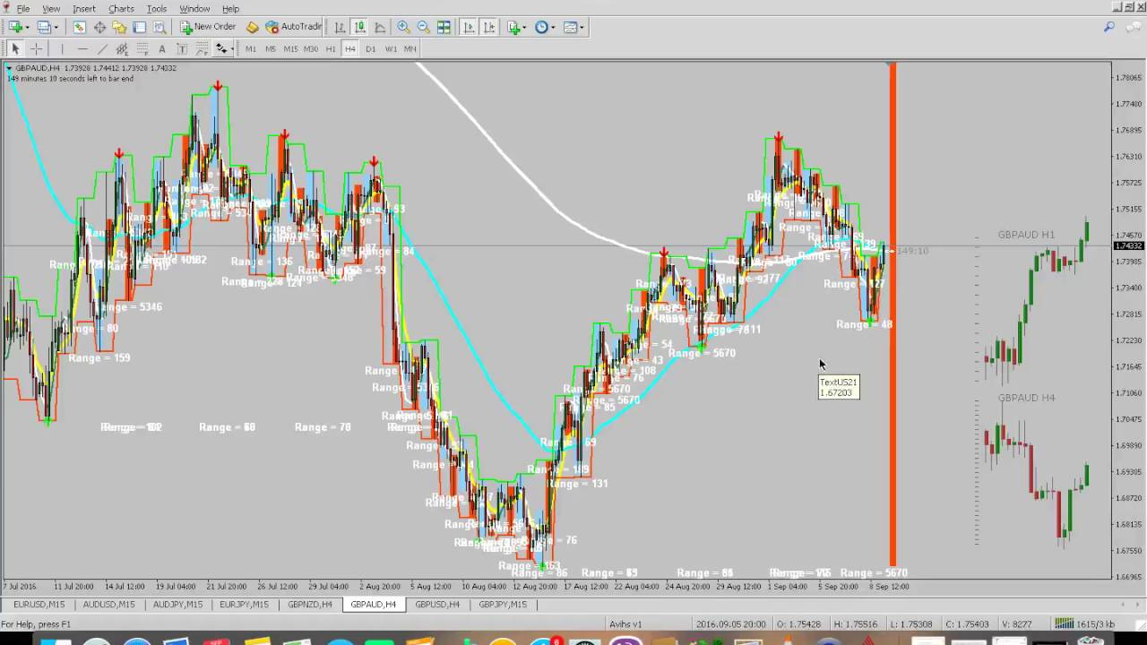 Higher time frame forex trading
