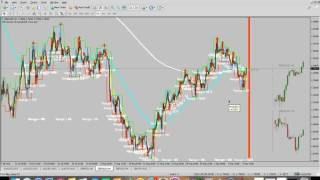Simple FOREX Strategy on Higher Time Frame (H4)