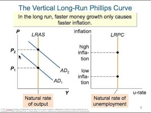 The Short Run Tradeoff Between Inflation and Unemployment - YouTube