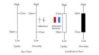 Candlestick Indicators in Price Action Trading