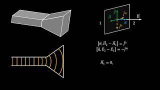 2.3.2 Электромагнитное поле и диаграмма направленности элемента Гюйгенса