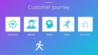 What is the Customer Journey