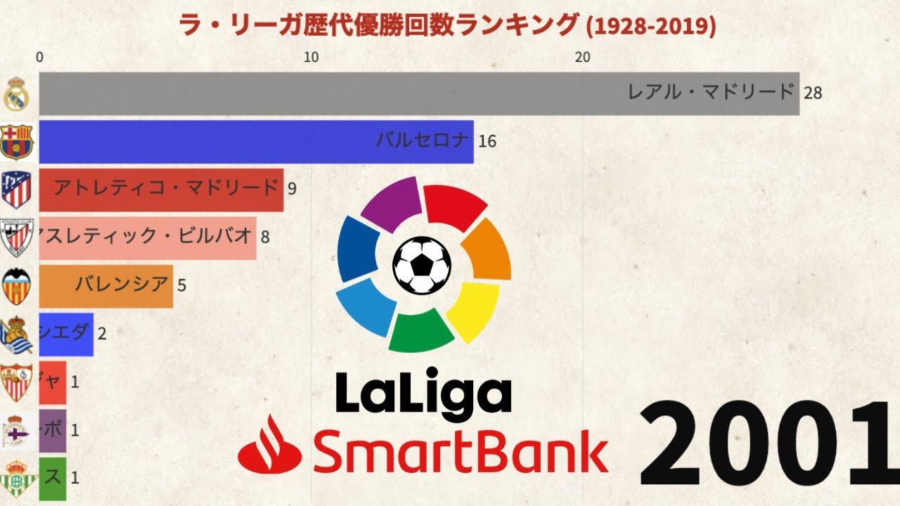 ラ・リーガ歴代優勝回数ランキング(1929-2019)
