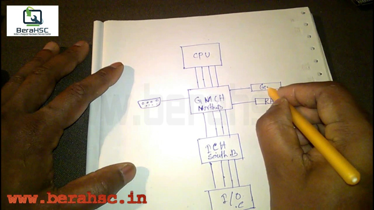 Motherboard Drawing: How To Work Computer Motherboard (basic Block Diagram Of