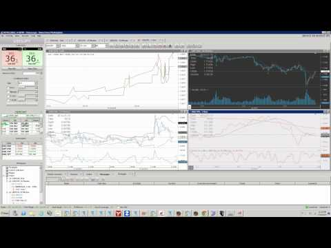 TradeWest Forex | How Does Market Depth Work?