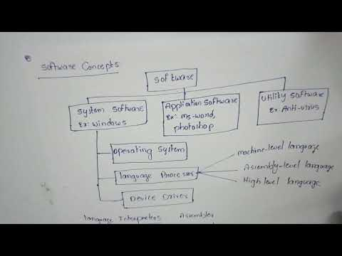 Software Concepts Of Computer