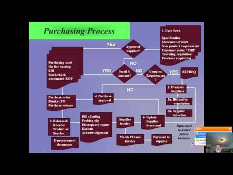 MGMT 4330 Lecture 2 The Purchasing Process