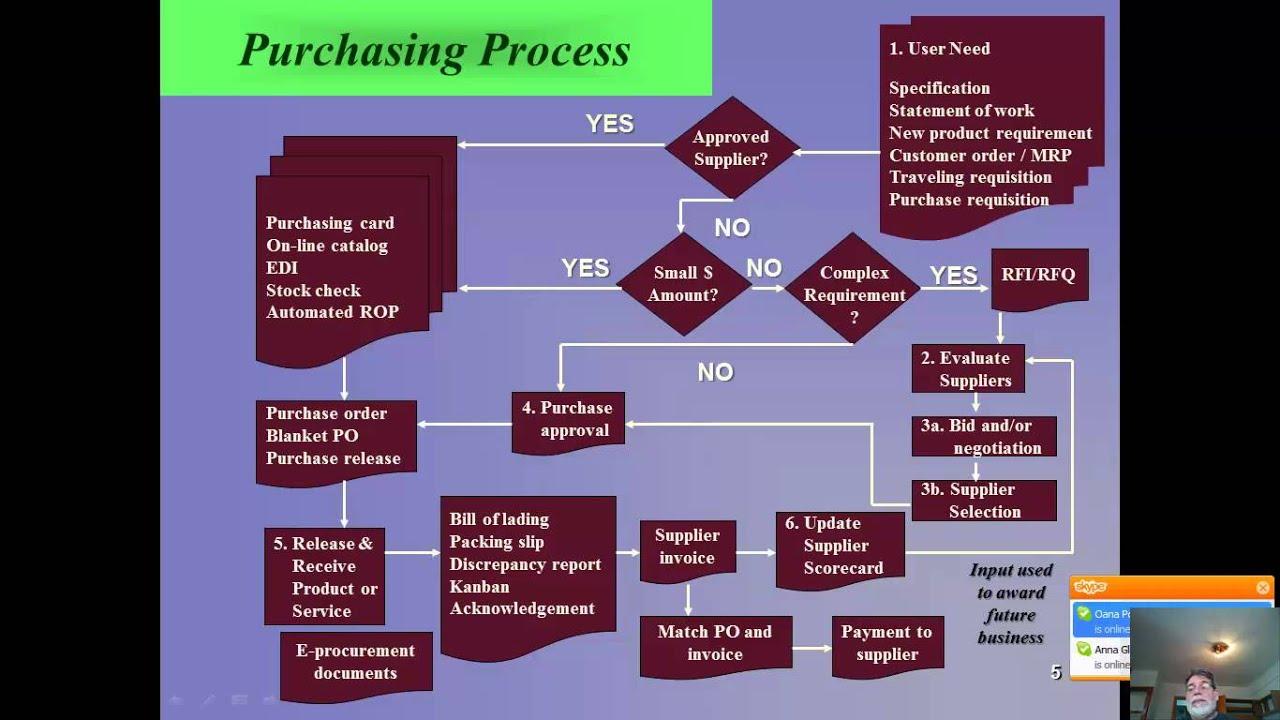 Buy Here Pay Here Ma >> Purchasing Process Steps | www.pixshark.com - Images Galleries With A Bite!