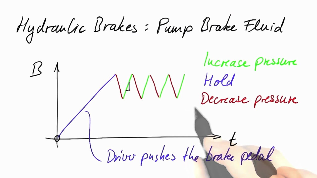 Hydraulic Brakes - Differential Equations in Action