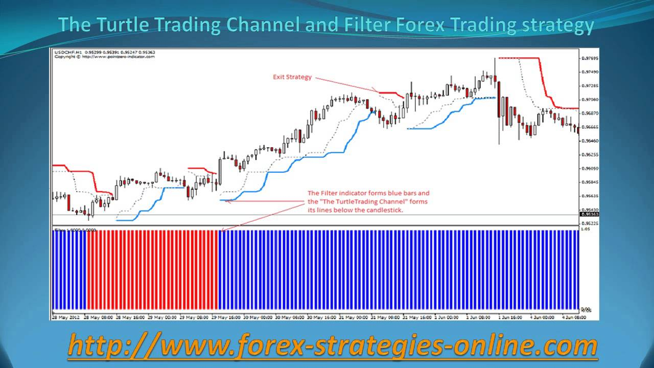 Forex filter out bad trades