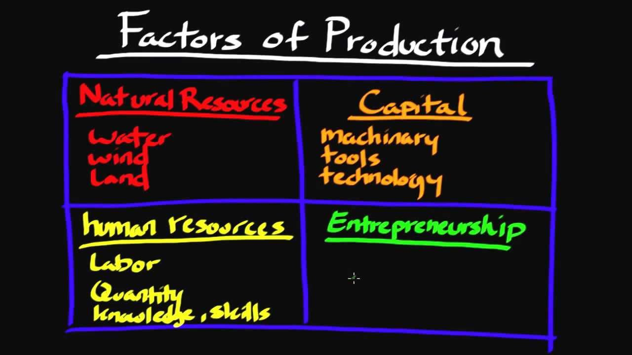 Episode 71: The Factors of Production - YouTube