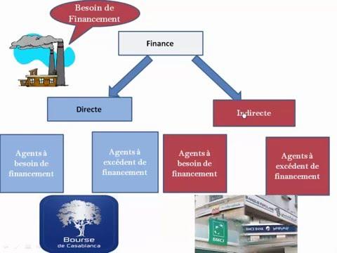 Système financier 1 : la finance indirecte
