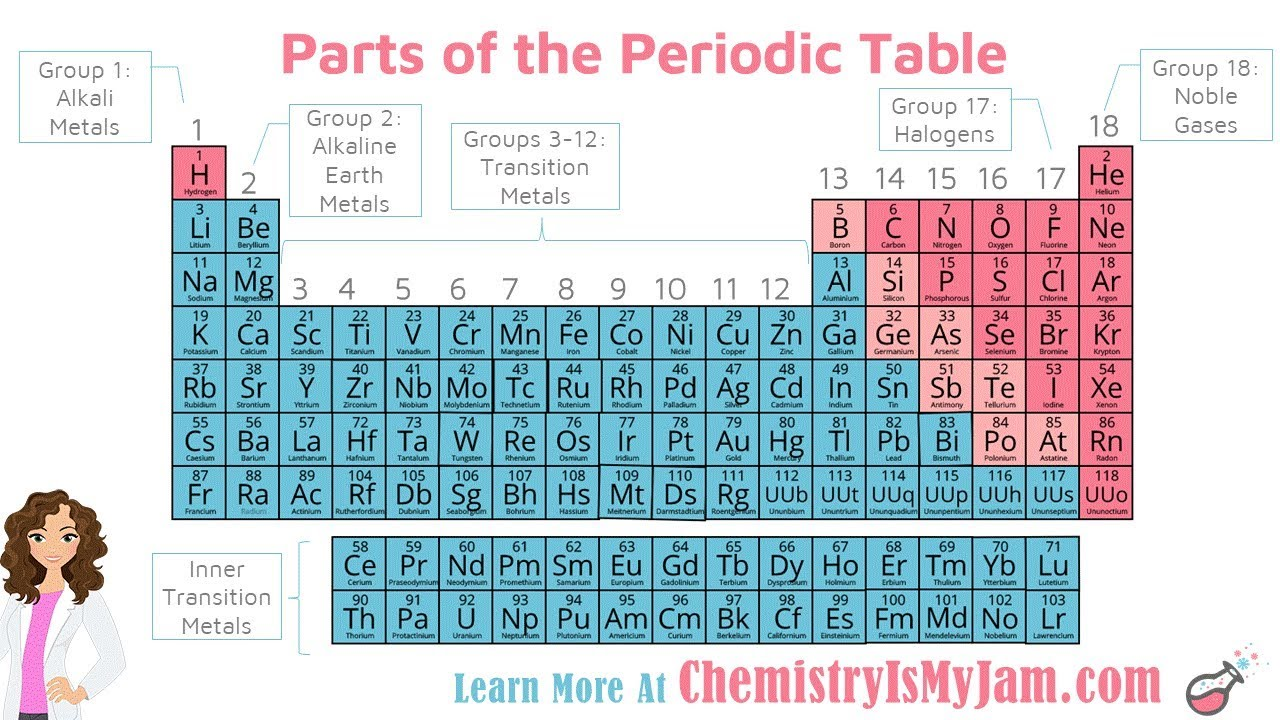 Parts of the Periodic Table - YouTube