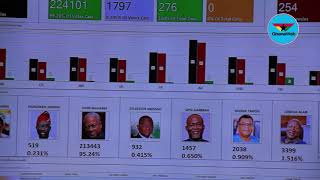 NDC Primaries: Mahama wins by 95% in provisional results
