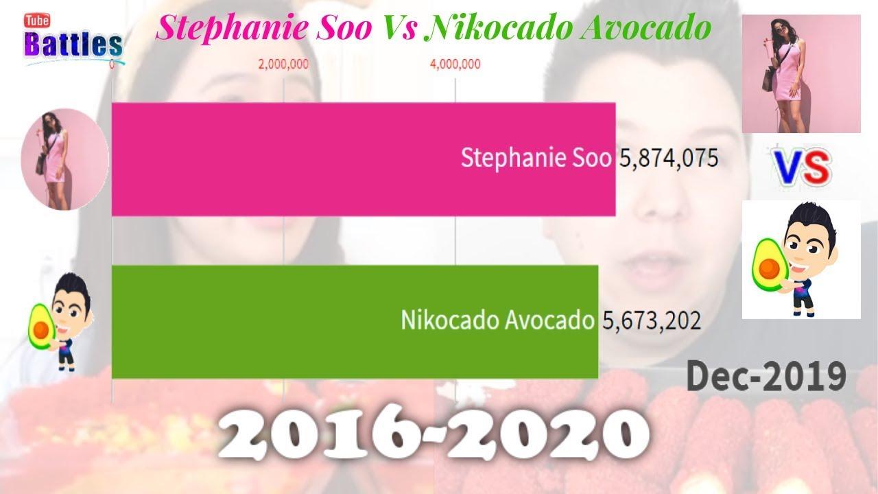 Stephanie Soo Vs Nikocado Avocado Sub Count History 2016 2020