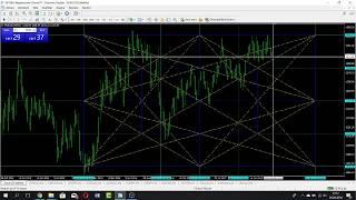 Forex Kripto Para Eğitim Analizi ( bitcoin ethereum usd gbp nzd try jpy nasdaq altın petrol )