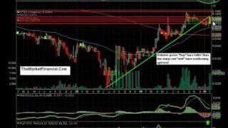(OTC: VTSI) - Hot Penny Stocks Technical Analysis