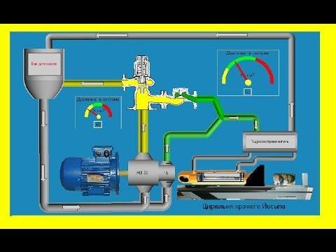 Схема работы гидродровокола с