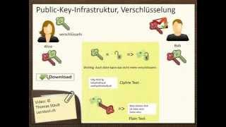 PKI Verschlüsselung Teil 2