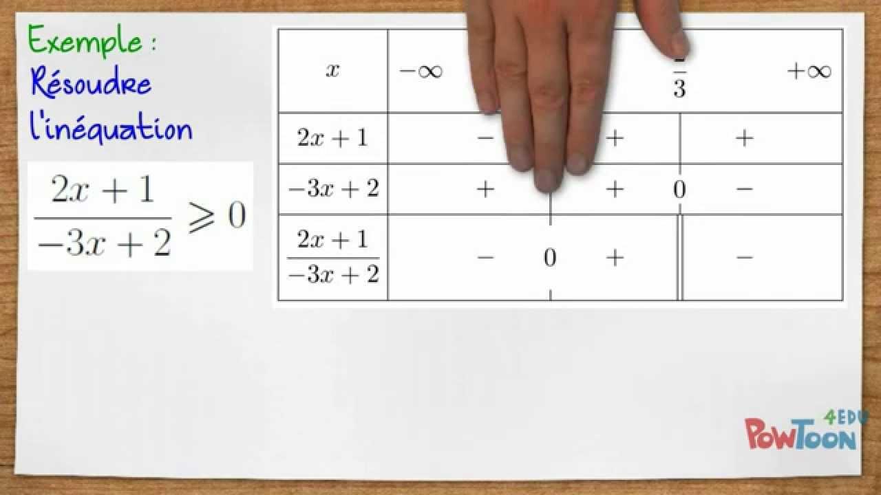 Résoudre une inéquation avec un tableau de signe - YouTube