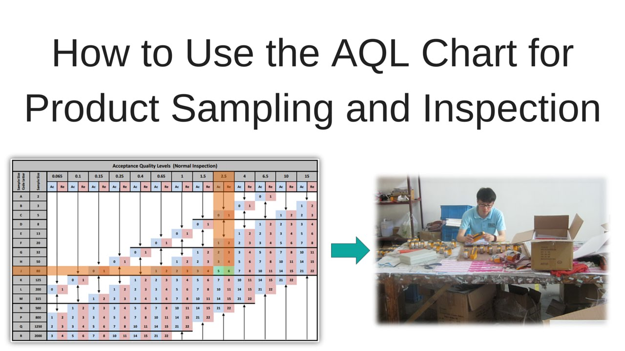 How to use the aql table for product sampling and inspection also youtube rh