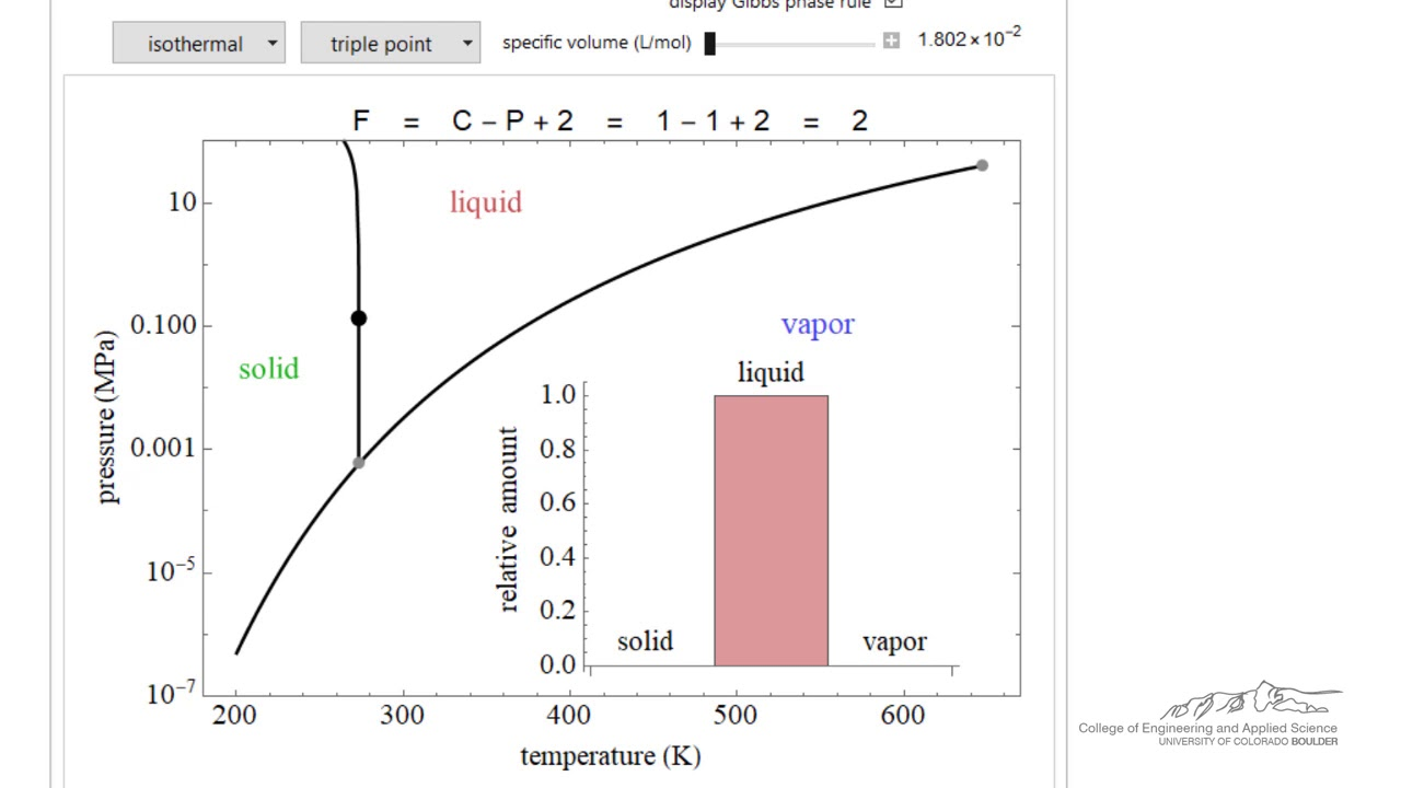 hight resolution of water phase behavior on a pressure temperature diagram interactive simulation
