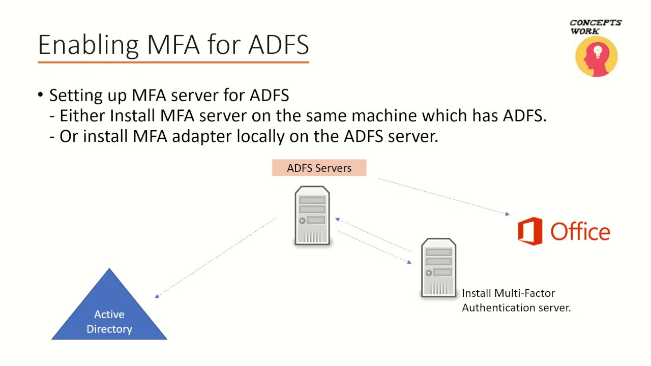 Installing MFA adapter for ADFS - On Prem Azure MFA server