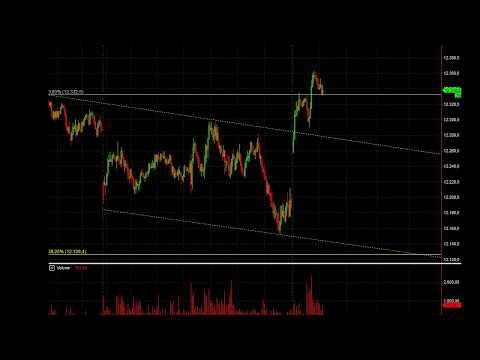 #2 Kommentiertes DAX Trading: Gewinn mit Wermutstropfen!