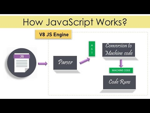 How JavaScript Works In Hindi | JavaScript Executed Parser & JS Engine In Hindi | 2020