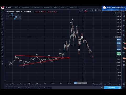 Ethereum (ETH) is Mature in Liquidity