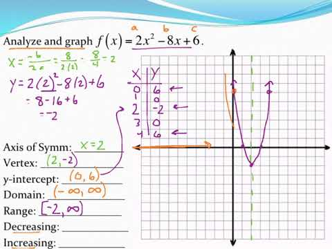 Analyzing And Graphing Parabolas In Standard Form Youtube