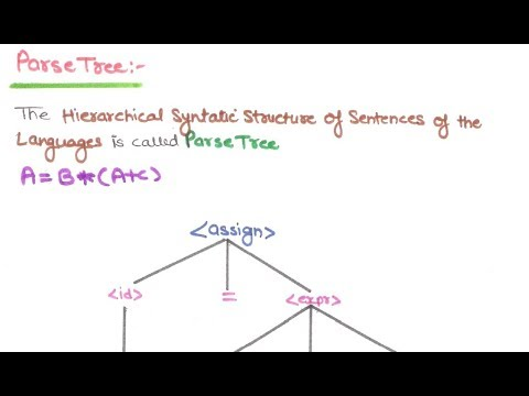 28- What Is Parse Tree And Ambiguity In Programming Languages In HINDI |  Parse Tree | Ambiguity