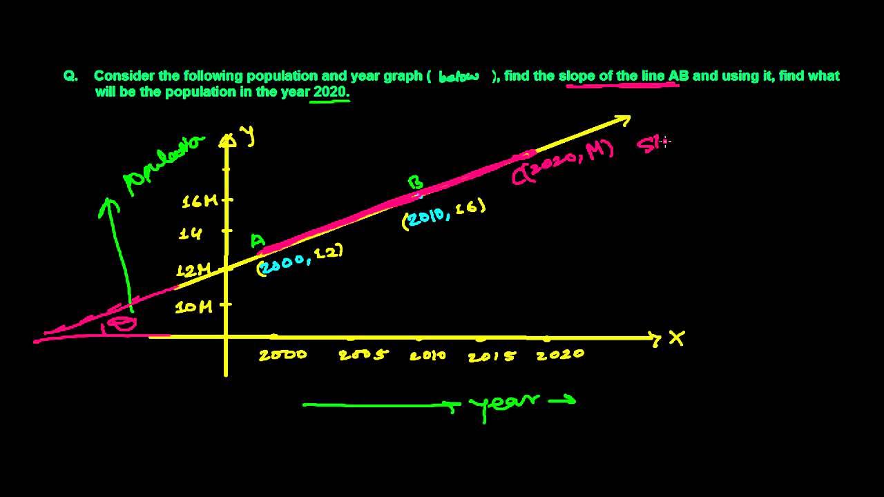 Predicting Population Straight Line Word Problem