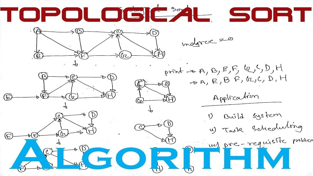 Topological Sort Topological Sort Algorithm Topological Sort