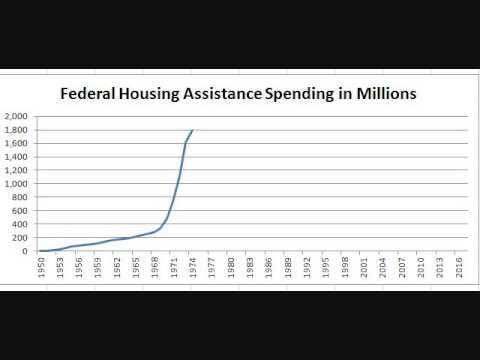 Chart: Federal Housing Assistance Spending Since 1950