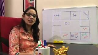 About D1 Chart (lagna Divisional Chart). MS Astrology - Learn Astrology in Telugu Series.