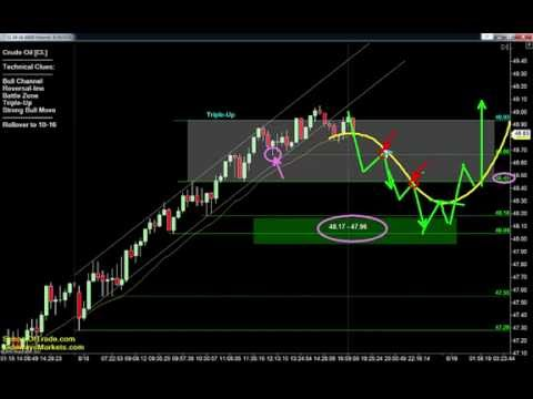 Friday's Trading Plan | Crude Oil, Gold, E-mini & Euro Futures 08/18/16