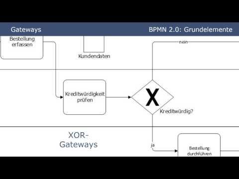 BPMN 2.0 -  Grundelemente (Tutorial Part 1)