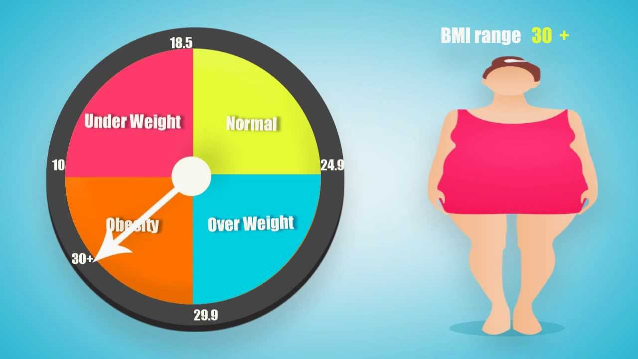 Bmi calculator for women and men what is bmi youtube nvjuhfo Image collections