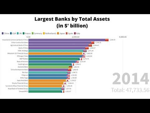World Largest Banks By Value Of Assets (2008-2019)
