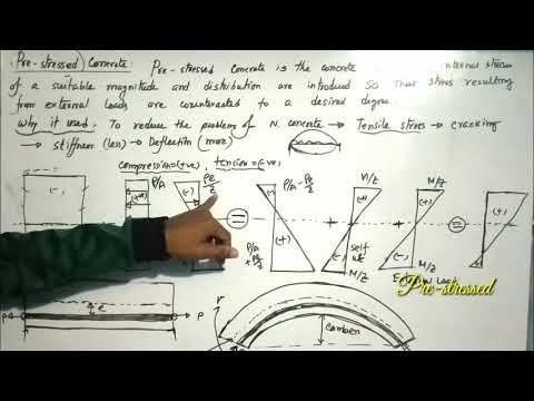 Pre-stressed concrete details || Design of concrete structure