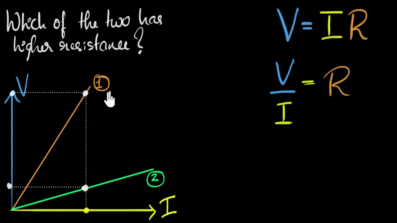 Solved example: (Ohm's law graph)
