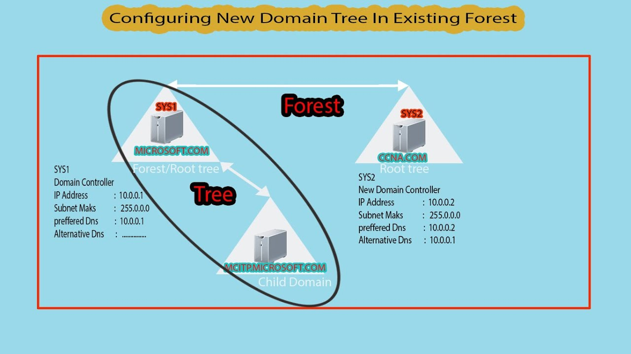 directory tree diagram vt cooling fan wiring how to configure new domain in existing forest youtube