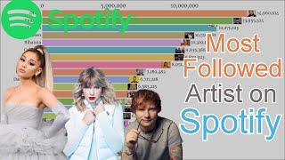 Most Followed Artist on Spotify 1999-2020 - most listened artist spotify 2019